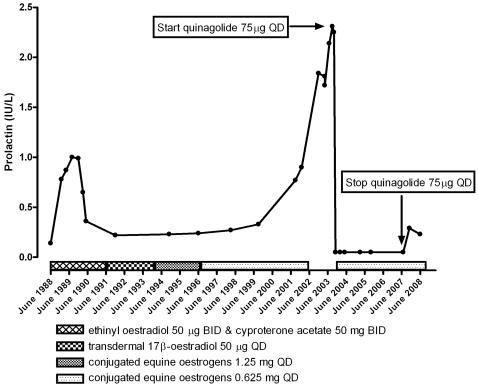 MTFプロラクチン推移